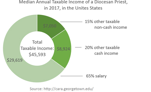Image result for priests salary