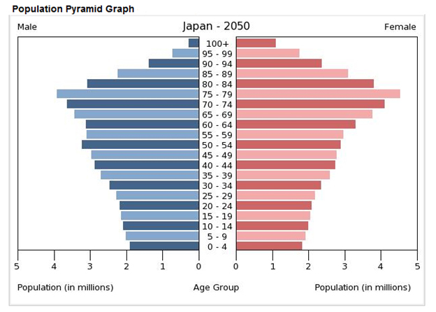 japan population decline and the challenges The strategic implications of japan's demographic decline  japan's proliferating security challenges are  while population decline will.