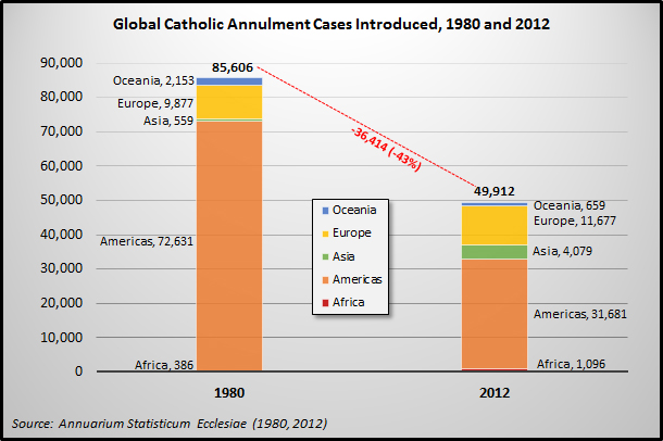 What is a catholic annulment