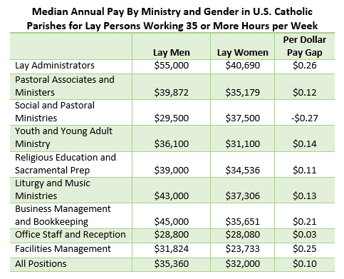 the preceding table still aggregates people doing different jobs in similar types of work if one moves down to specific job titles and descriptions another - Church Administrative Assistant Salary