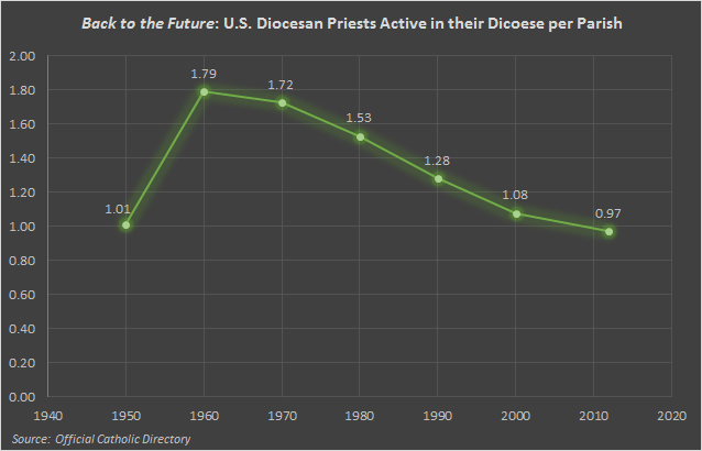 Welcome to 1950! A Surprising Statistic About the Number of Priests per parish