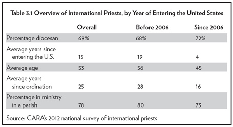 Overview Of International Priests