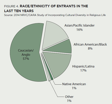 Race/Ethinicity of Entrants in the Last Ten Years