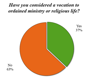 Have You Considered a Vocation to Ordained Ministry or Religious Life?